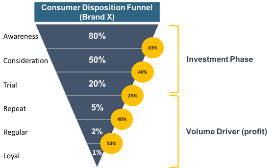 Consumer Disposition Funnel (CDF) with Role