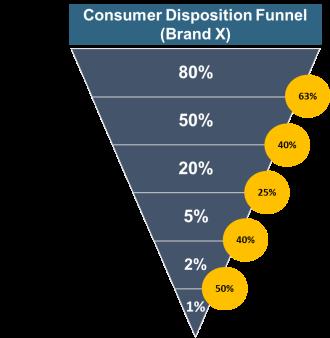 Consumer Disposition Funnel (CDF)