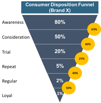 Consumer Disposition Funnel (CDF)