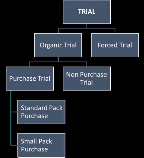 Trial Diagram