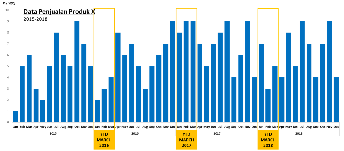 Chart YTD